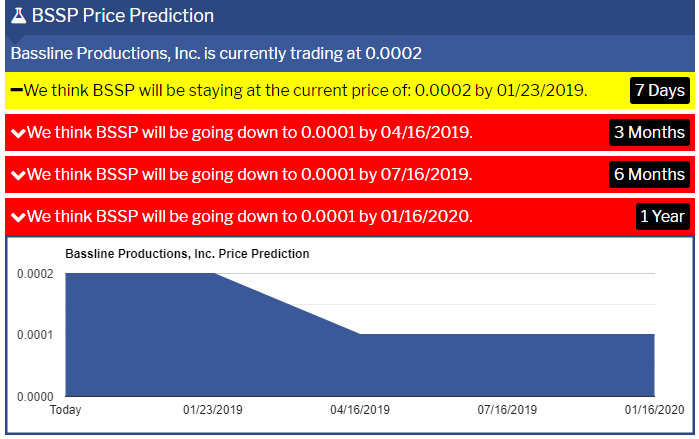 BSSP-Price-Prediction