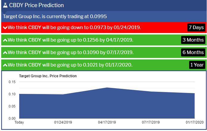 CBDY-Prediction
