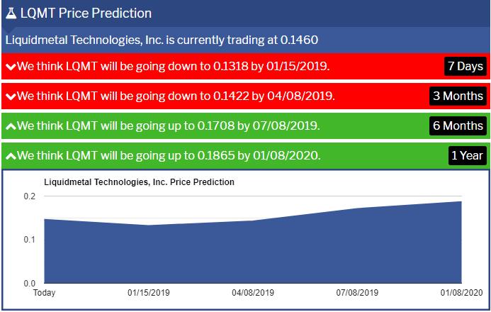 LQMT-Prediction