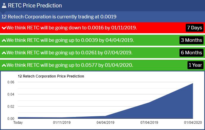 RETC-Price-Prediction