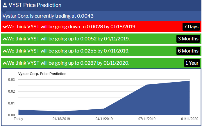 VYST-Penny-Stock-Price-Prediction
