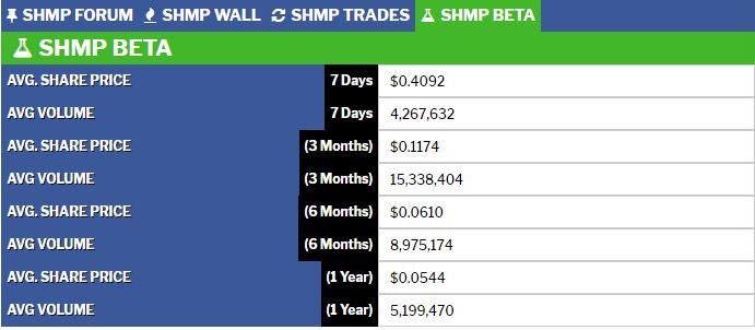 SHMP Beta – OTC Watch