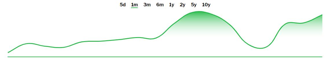 AMZN-Stock-Quote