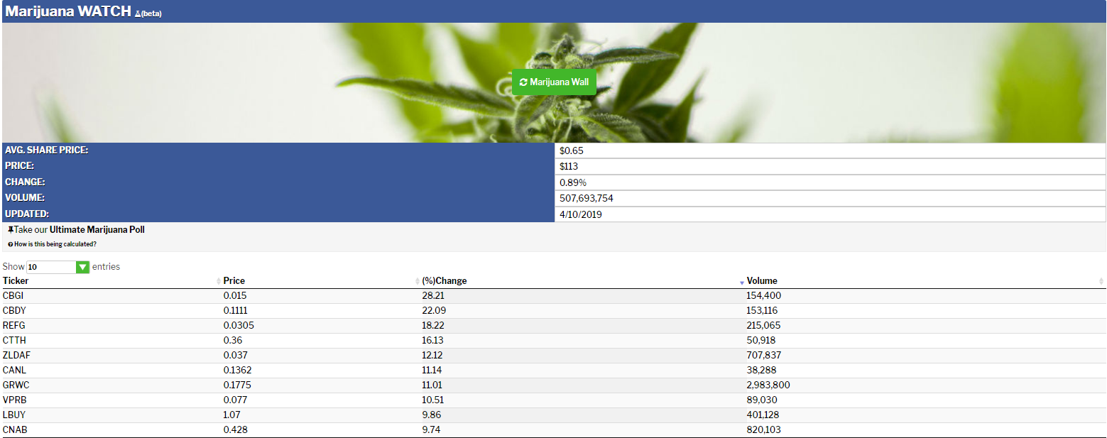 Top-10-Marijuana-Stocks-4-10-19