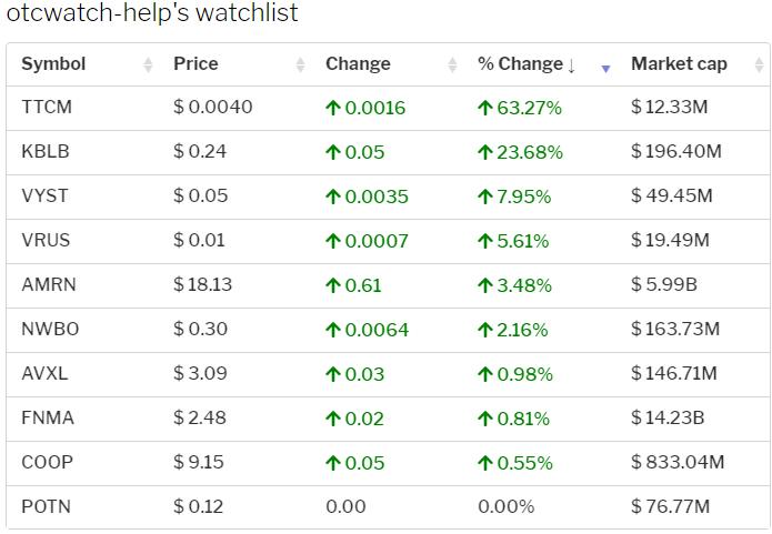 OTC-Watchlist