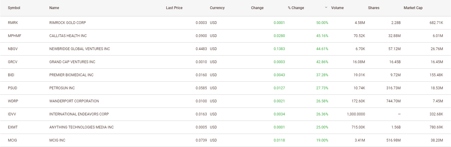 Top-10-CBD-Stocks-6-28-19