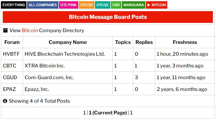 Bitcoin-Message-Borad-Posts