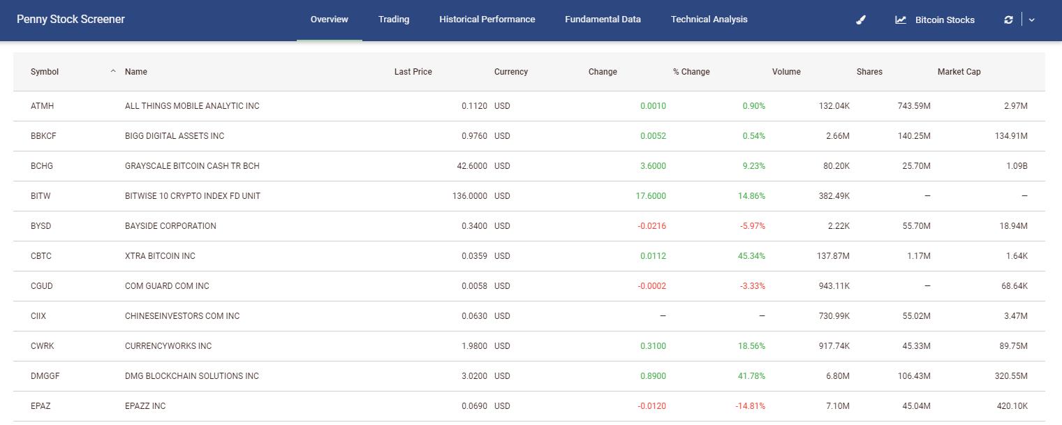 Bitcoin-Stock-Screener