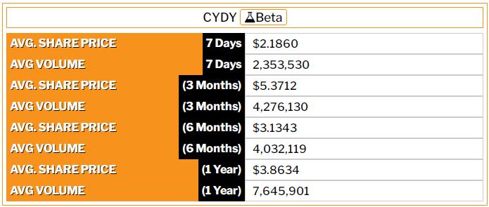 CYDY-Beta
