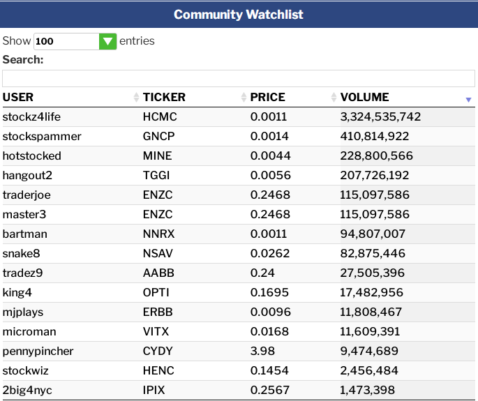Community-Watchlist